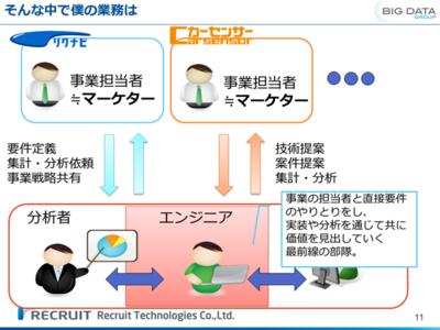 図4 ビックデータグループの役割