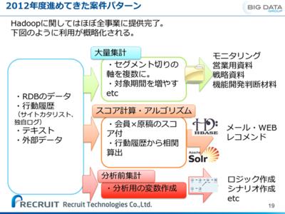図5 2012年度リクルートグループで進めてきた案件パターン