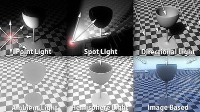 第1回 図3 3次元表現で使われる光源の種類(再掲)