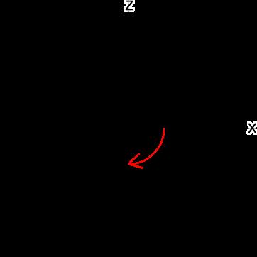 図6 xz平面でy軸周りの角度は時計回りが正