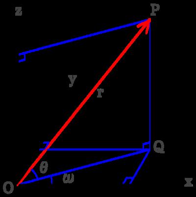 図1 3次元座標を原点からの距離と2平面との角度から求める