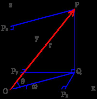 図9 3次元座標を原点からの距離と2平面との角度から三角関数で導く