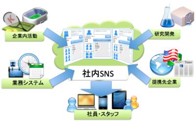 SNSとシステムとの連携