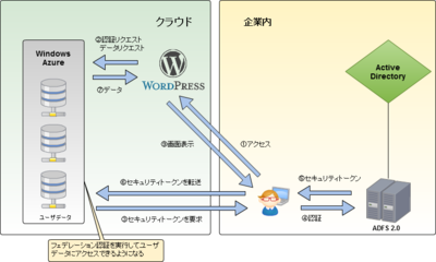 Windows Azure上でWordPressを利用する