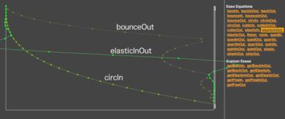 図1 バウンドと滑らかな変化および弾力のあるイージング