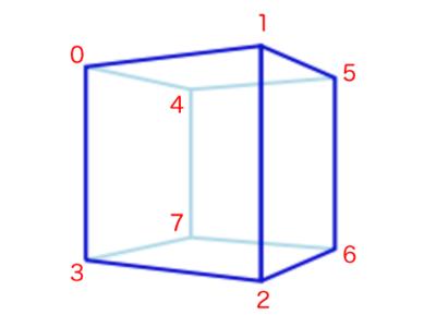 第20回 図3 立方体の8頂点にインデックスを与える(再掲)