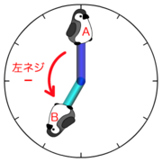 図3右 2次元ベクトルの外積の正負は位置が右ネジか左ネジかで決まる