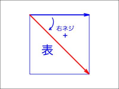 第21回 図4 3頂点から定めたふたつのベクトルの位置関係を予め決める(再掲)