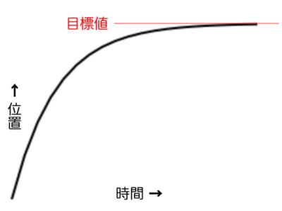 図1 動きが遅くなりながら目標に近づく