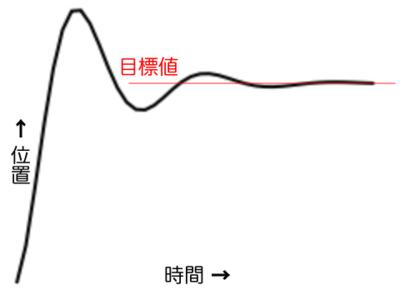 図2 目標を通り過ぎては戻るバネのような動き