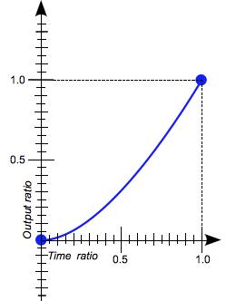 図10 タイミング関数のease-in