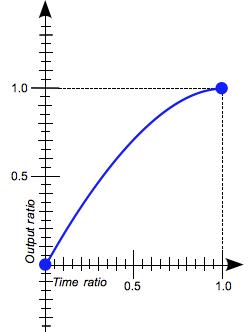 図7 タイミング関数のease-out