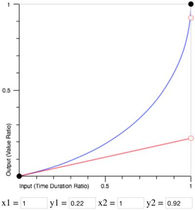 図4 「Cubic Bezier Generator」で描いたcubic-bezier(1, 0.22, 1, 0.92)のグラフ