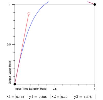 図4 cubic-bezier()関数が定める値の変わり方