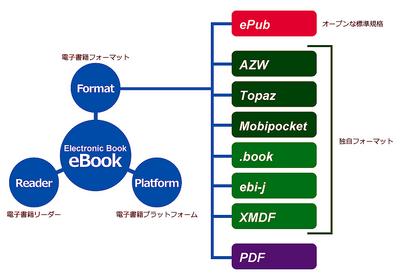 図2 電子書籍フォーマットは統一されておらず,オープンな仕様から独自の仕様までさまざまである