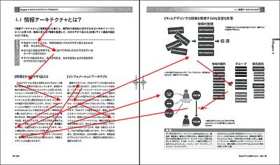 図5 本文を読みながら必要に応じて図版を参照できる「一覧性」を重視したページレイアウト