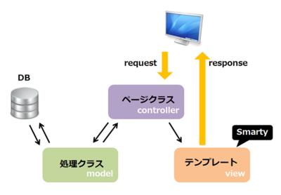 EC-CUBE上での処理の流れはいわゆるMVCモデル