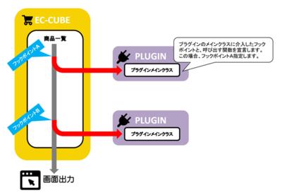 EC-CUBE本体処理にフックポイントにより介入する事ができる