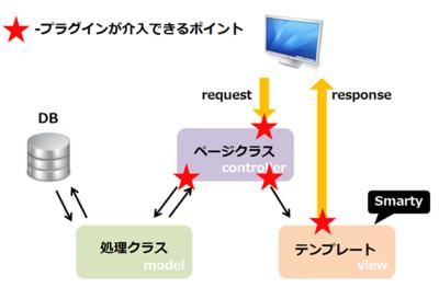 EC-CUBEのMVCモデルにフックポイントを当てはめるとこのようになります。ほとんどの部分で処理が介入できることがわかります