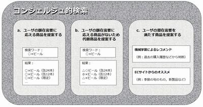 図 コンシェルジュ的検索のイメージ