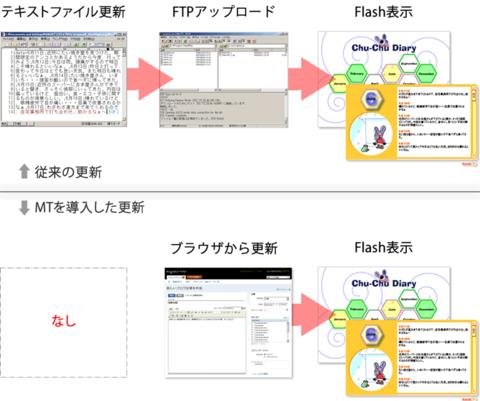 図 従来の方法とMTを導入した方法では更新の容易さも違う