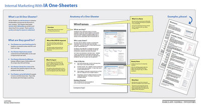 図1 Internal Marketing With IA One-Sheeters