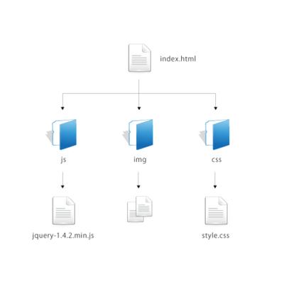 図3 ファイル構成図