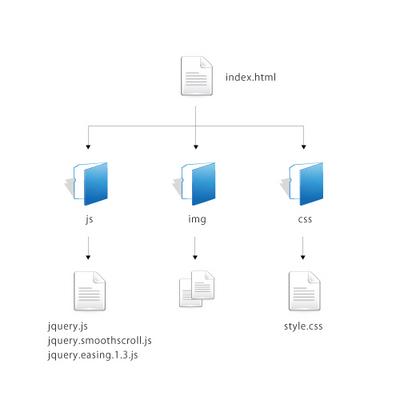 図4 ファイル構成図