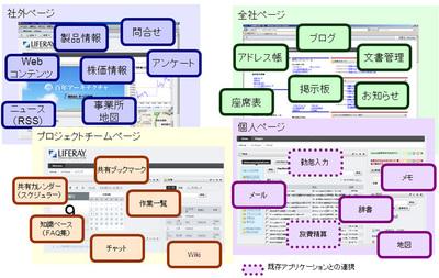図2 複数の用途のページを作成した例