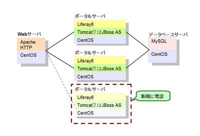 図7 システム構成(例)