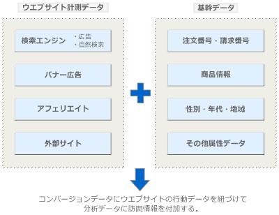 図2 基幹システムとウエブサイトの行動履歴を紐付ける