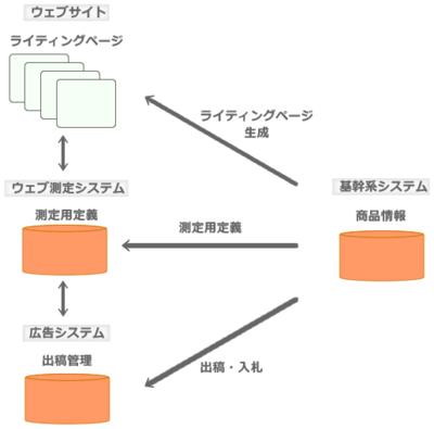 図2 広告システムとの連動