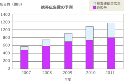 図1 携帯広告費の予測(電通総研発表の資料より作成)