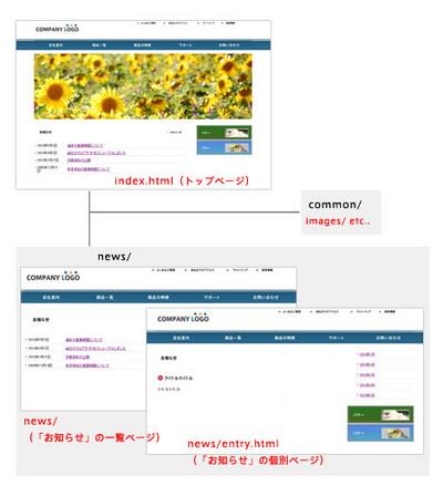 図3 用意するHTMLテンプレートは3種類