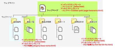 図3 作成するテンプレートの種類