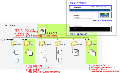 図5 全体のサイト設計はこんな感じです