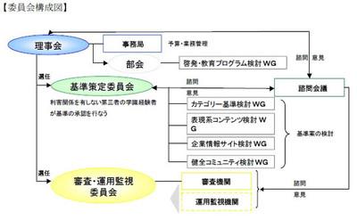 EMAの組織図