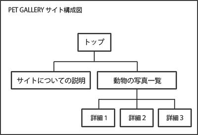 図6 サンプルサイト構成図