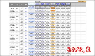 こちらはANAのWebサイトにある,飛行機の空席状況一覧表です。うん,どこからどう見ても表ですね
