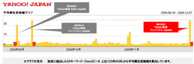 図1 Yahoo!検索の平均順位変動幅
