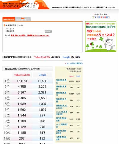 図1 aramakijake.jpの調査結果