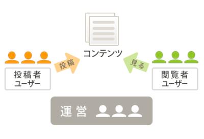 CGMは「投稿者ユーザー」「閲覧者ユーザー」「運営」の3つの役割でできている