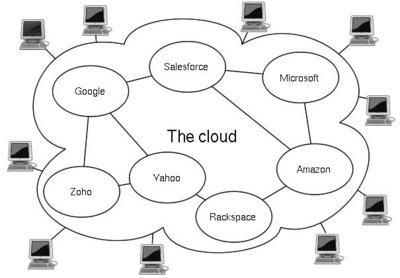 図1 クラウドコンピューティングのイメージ