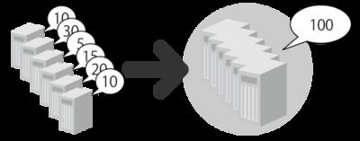 図1 リソース統合のイメージ
