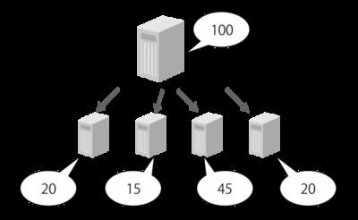 図2 リソース分配のイメージ