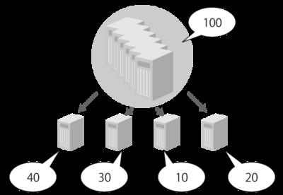 図3 リソース統合→分配のイメージ