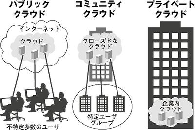 図2 パブリッククラウドとプライベートクラウド,コミュニティクラウド