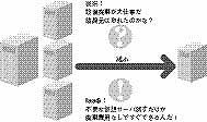 図2 システムの縮小