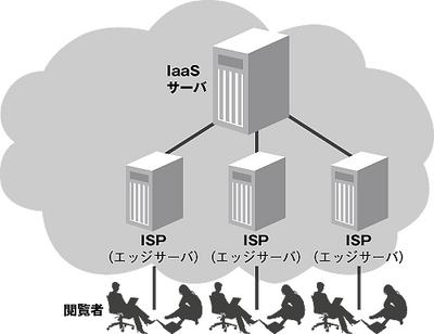 図1 CDNでのIaaSのメリット