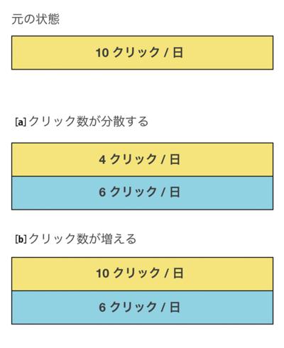 図2 要素追加後のクリック数の変化例